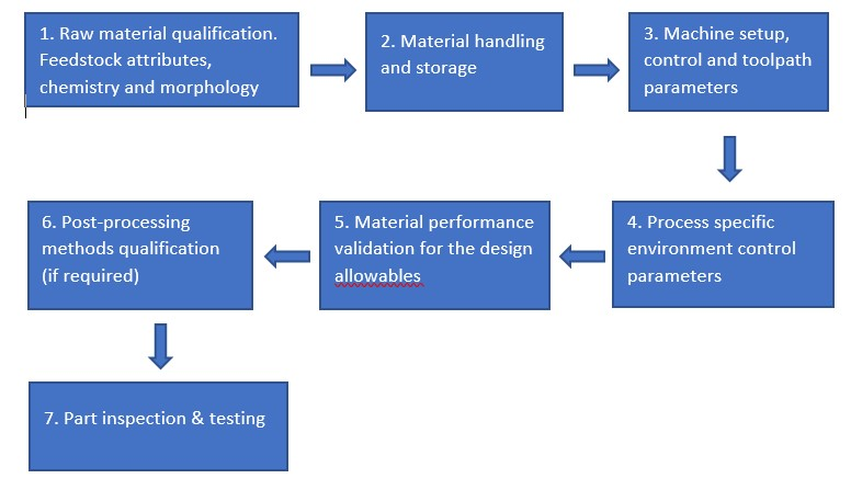 airworthiness certification pathway