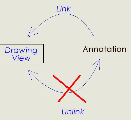 Attach SOLIDWORKS Annotations