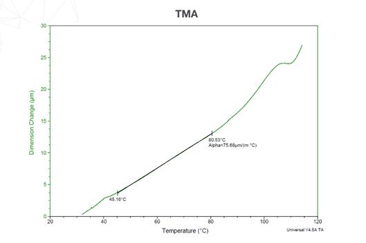Fig 2. dimension change vs temp ABS-CF
