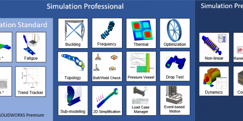 SOLIDWORKS Simulation is offered in Standard, Professional, and Premium packages