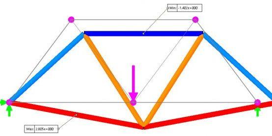 Result plot - Truss model